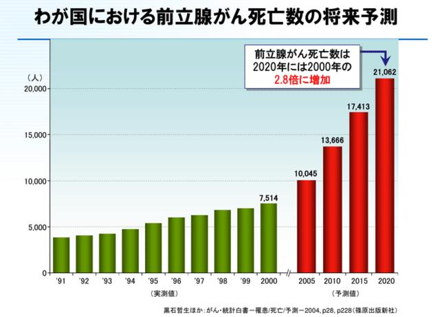 男性のがんの中で先進国ではナンバーワン、日本でも急増中