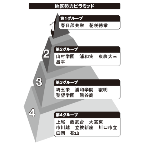 埼玉地区勢力ピラミッド