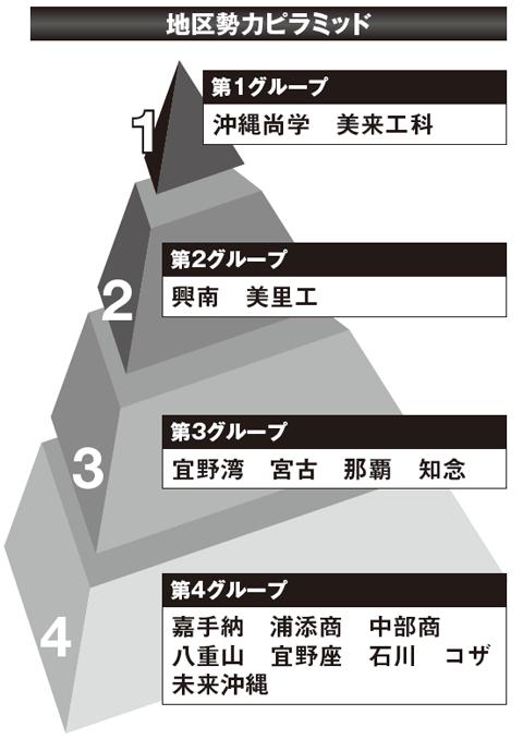 【2017夏の高校野球】《沖縄観戦ガイド》有望選手と大会展望&地区勢力ピラミッド