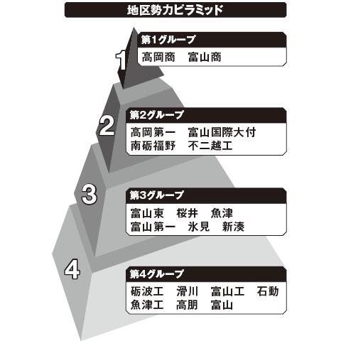 富山 勢力ピラミッド