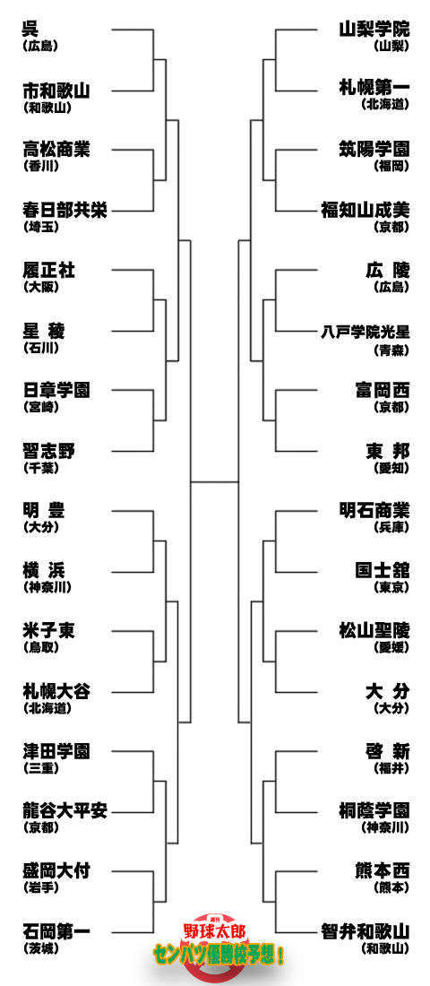 2019年センバツ組み合わせ表