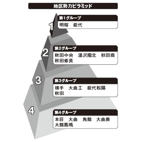 秋田地区勢力ピラミッド
