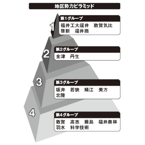 福井地区勢力ピラミッド