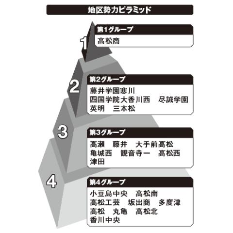 香川地区勢力ピラミッド