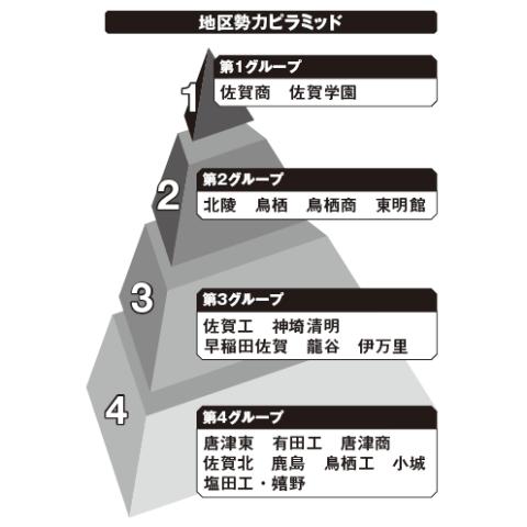 佐賀地区勢力ピラミッド