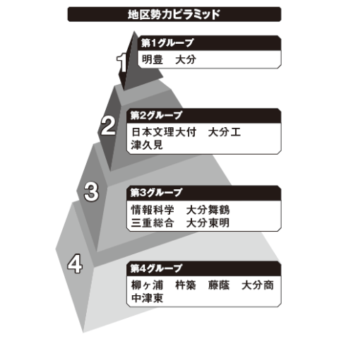大分地区勢力ピラミッド